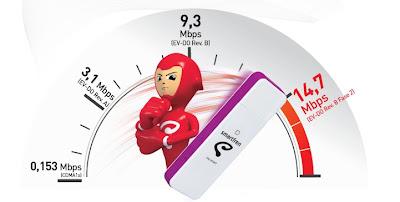 Cara+Mempercepat+INTernet+smartfren Cara Mempercepat Koneksi Internet Smartfren Connex
