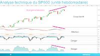 SP500 avec des divergences baissières sur les indicateurs