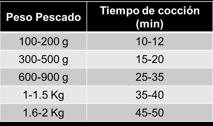 tiempo horno según peso pescado