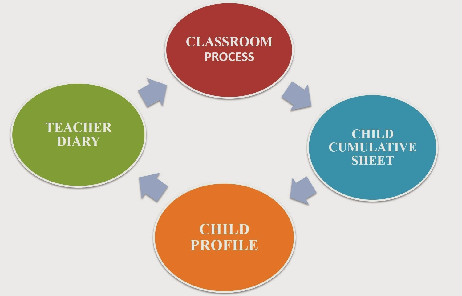 continuous and comprehensive evaluation cce Continuous and comprehensive evaluation (cce) may be defined as a school-based evaluation system to provide holistic profile of the learner.
