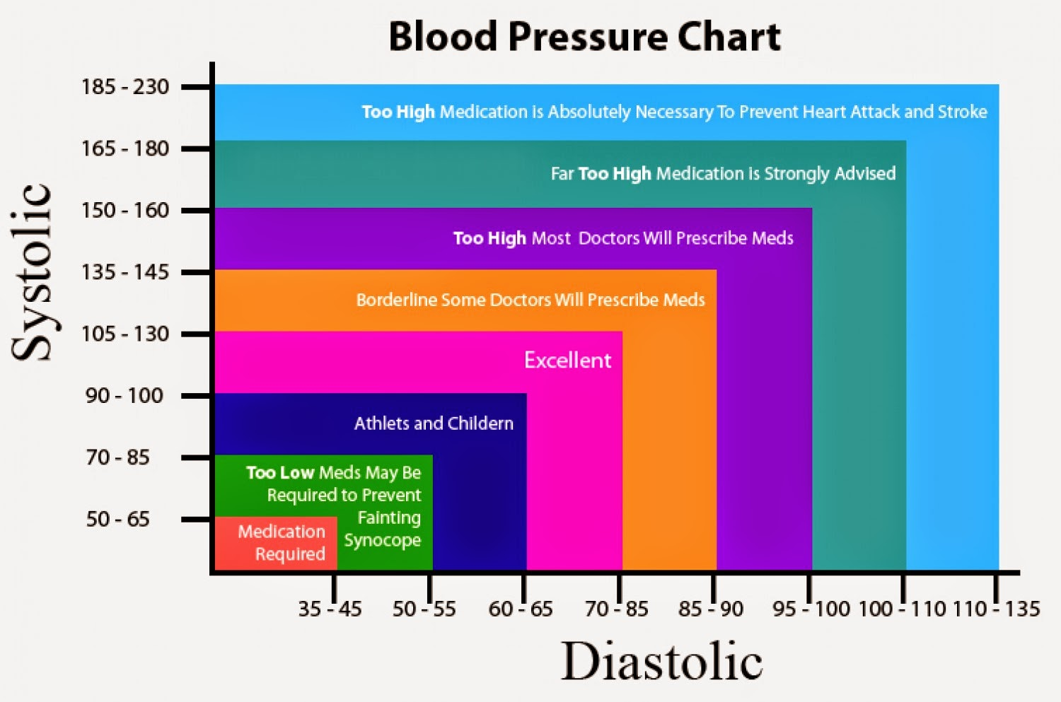 Health Low Blood Pressure Hypotension Something New Everyday