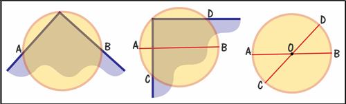 Como encontrar o centro do círculo ou será circunferência?