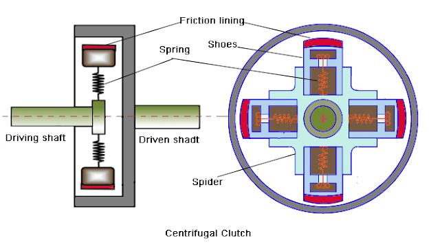 Centrifugal_clutch_parts_diagram