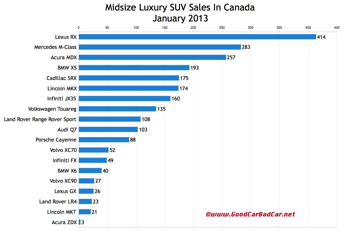 Midsize luxury suv sales chart