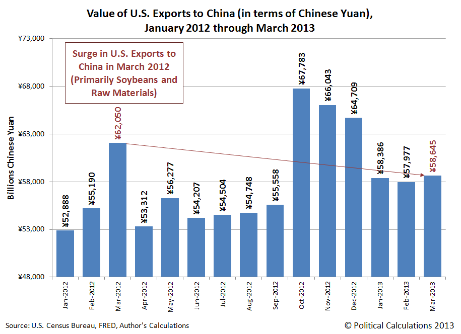 Value of U.S. Exports to China (in terms of Chinese Yuan), January 2012 through March 2013
