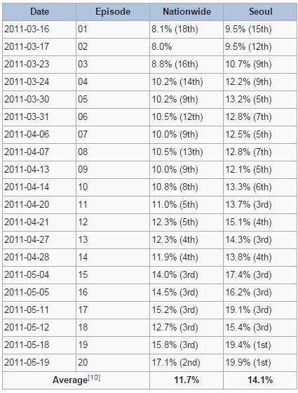 Rating Per Episode Drama Korea 49 Days
