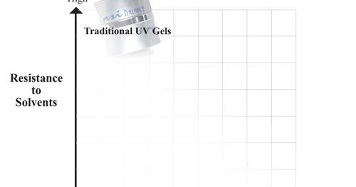pro nail tech training  soft  soak