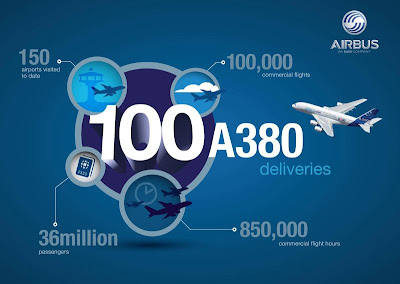 An Airbus A380 infographic to celebrate the aircraft's 100th delivery