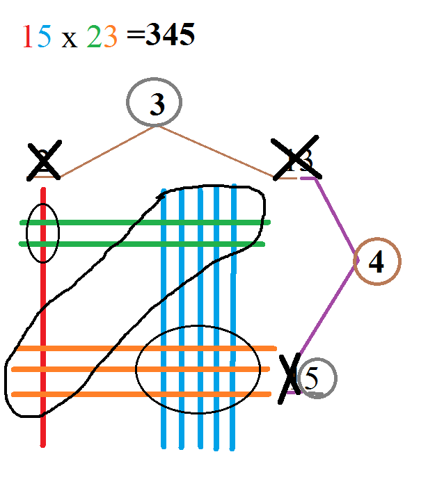 Drawing Lines For Multiplication : Pinstrosity multiplication pin explained