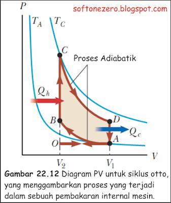Diagram PV untuk siklus otto yang menggambarkan proses yang terjadi dalam sebuah pembakaran internal mesin