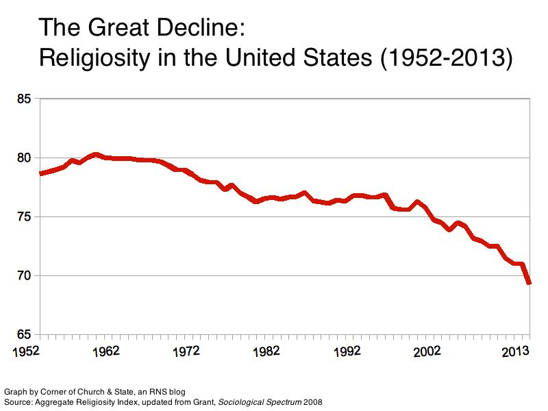 the decline of religiosity in america