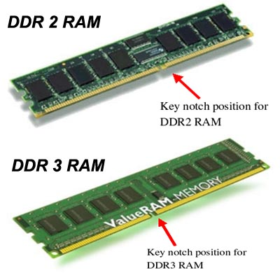 RAM Is Divided Into Two Types Namely Static And Dynamic