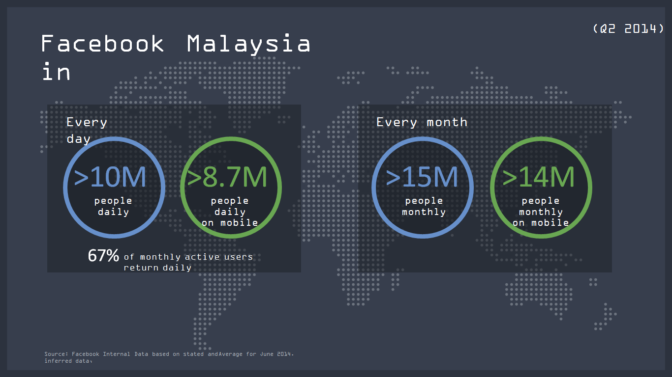 Number of Facebook Users in Malaysia 2014