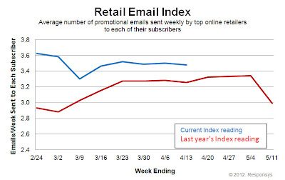 Click to view the Apr. 13, 2012 Retail Email Index larger