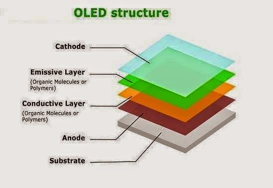 Oled Organic Light Emitting Diodes Structure Eee Community