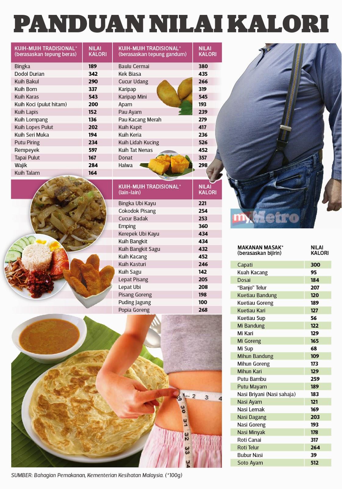 Panduan Nilai Kalori makanan