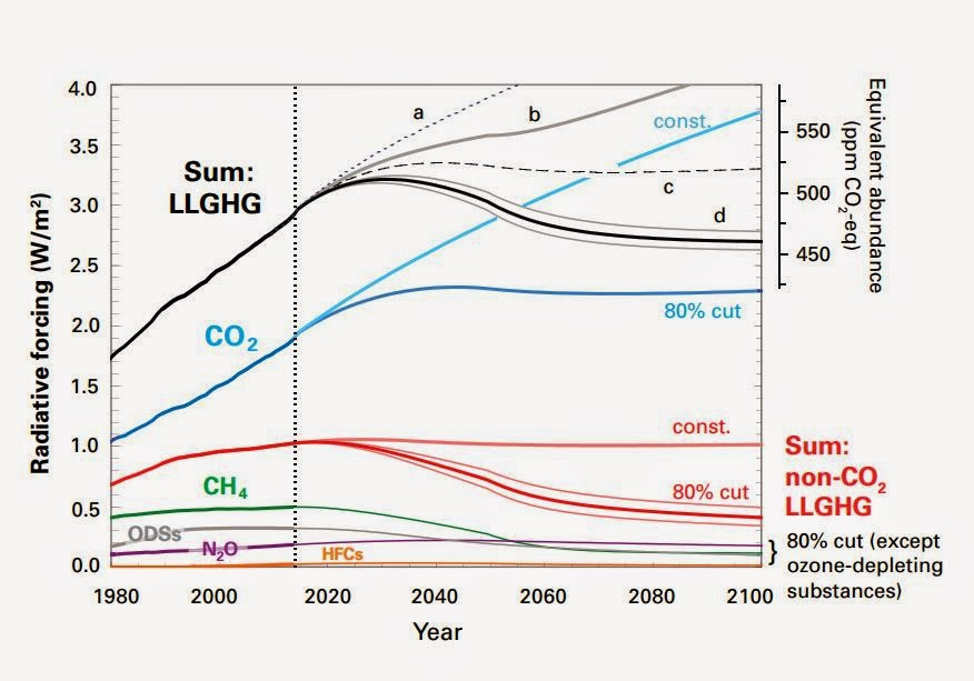 the effects of increased atmospheric co2 essay