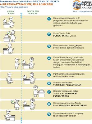 Cara Daftar PSB Online 2012