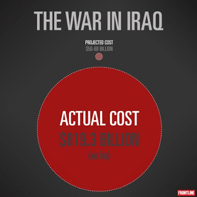 The Iraq war cost twice as much as the war in Afghanistan, and more than 16 times as much as the Bush administration predicted. But what did we pay for?