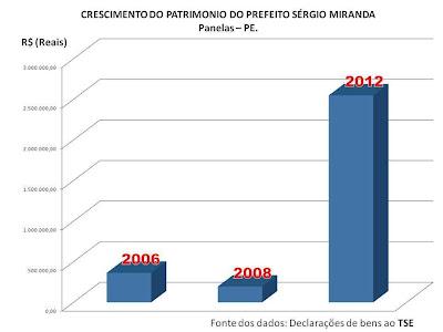 Crescimento patrimonial do Prefeito Sergio Miranda