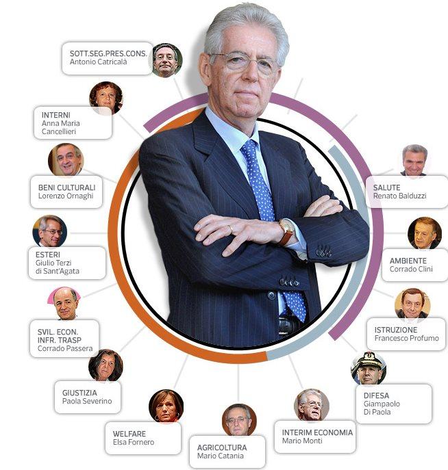 Primo Governo Monti
