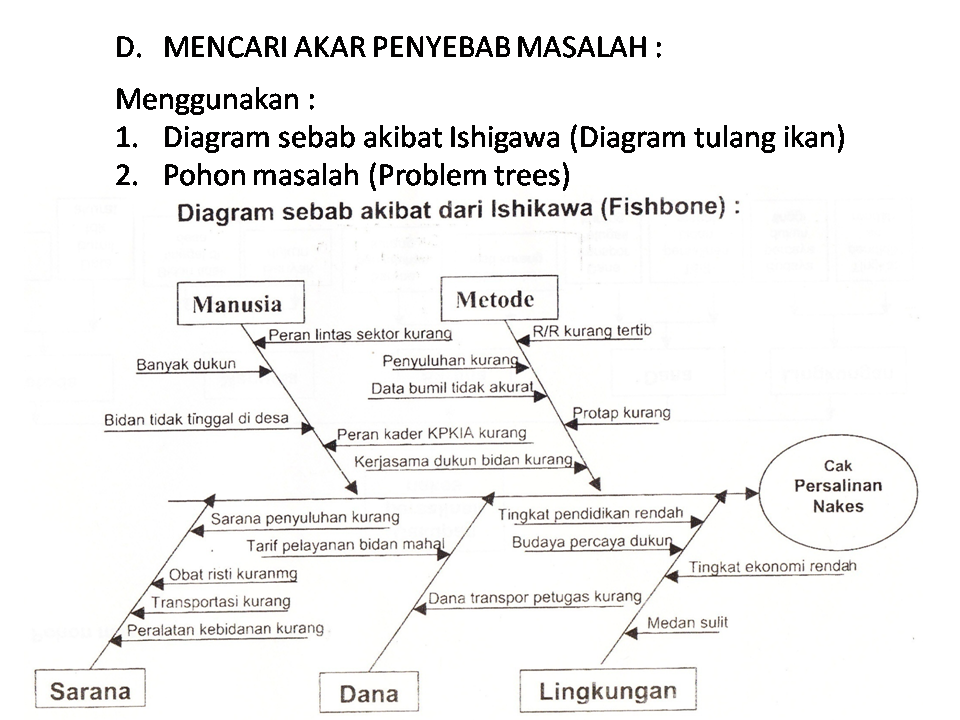 Afa ptp lanjutan setelah menentukan urutan prioritas masalah maka selanjutnya kita mencari akar penyebab masalah menggunakan metode diagram tulang ikan atau pohon masalah ccuart Images
