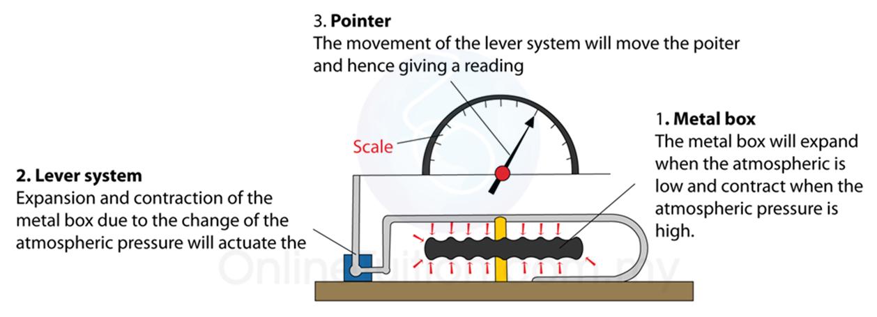 Anaroid Barometer Spm Physics Form 4form 5 Revision Notes