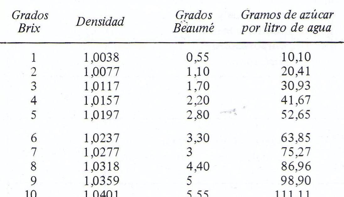 BoDDBo: DENSIDAD DEL JARABE EN GRADOS BAUME