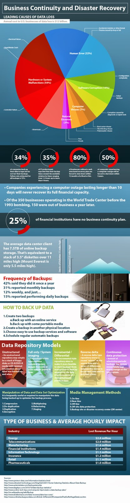 "Dell Infographic ""Business Continuity and Disaster Recovery"""
