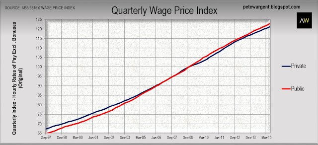 Quarterly wage price index