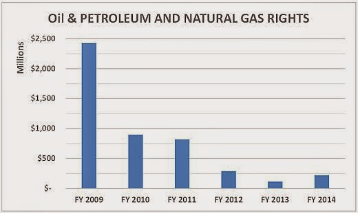 Natural Gas Royalties Per Acre