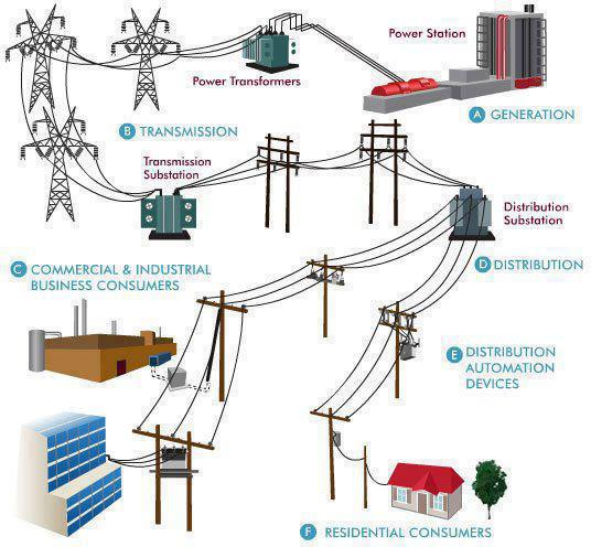 the research on electrical energy and power systems as an electrical engineer