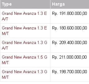 daftar harga mobil avanza 2016 model terbaru indonesia