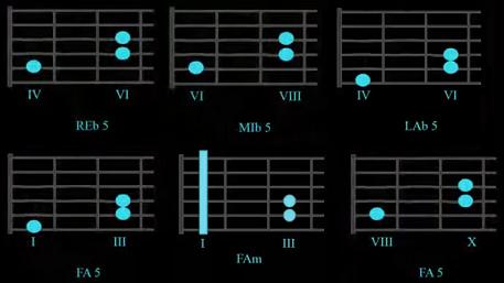 Lo que sobra de mi acordes guitarra acustica