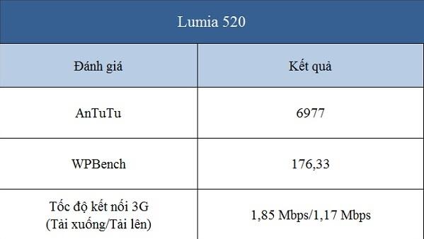 Những điểm số đánh giá hiệu năng của nokia  lumia 520