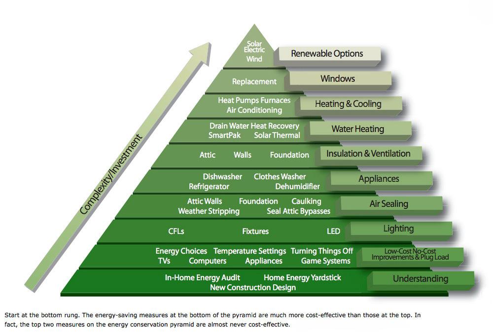Green Building Building Energy Efficiency