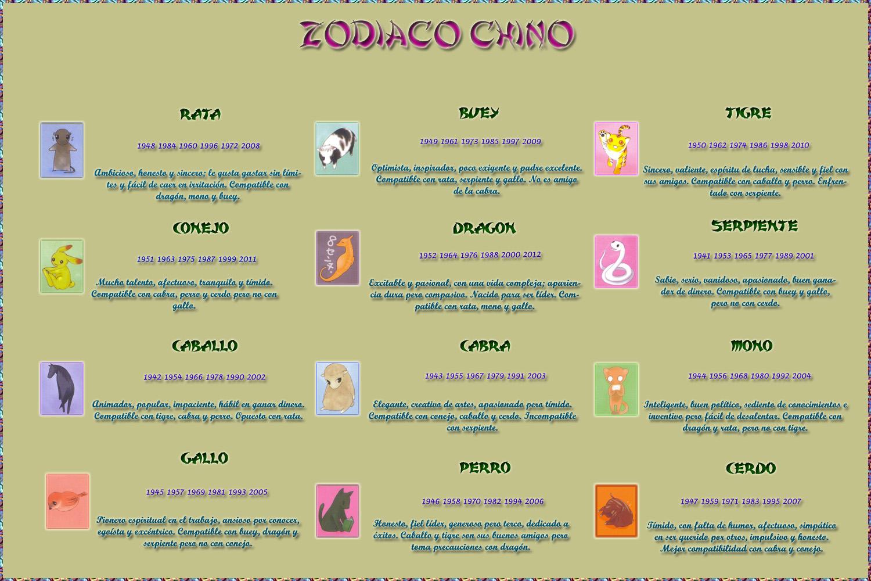Calendario chino signos - Orden de los signos zodiacales ...