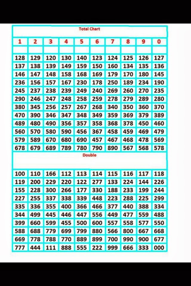 thai lottery total chart 2014: Thai lotto vip total chart