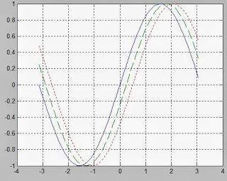 Membat Kurva (plot) di Matlab 5