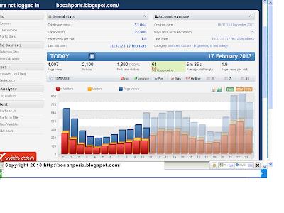 Trafik Stats 17 Februari 2013