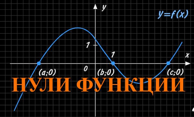 Нули функции. Примеры. Интерактивный плакат.