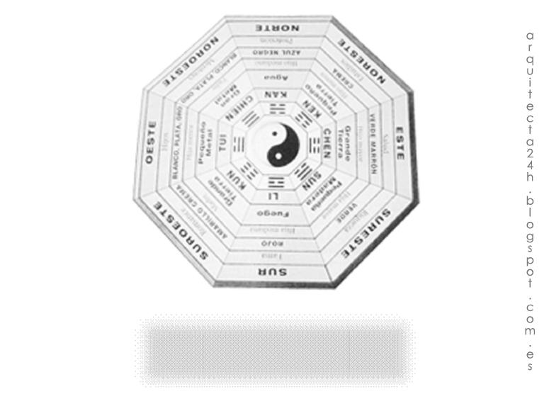 Arquitecta24h for Consejos de feng shui para la casa