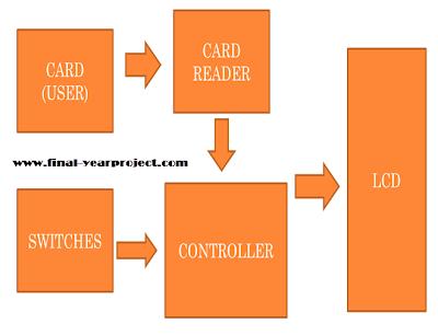 RFID Voting System block diagram