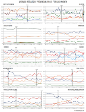 Monthly Provincial Political Polling Trends (to June 2015)