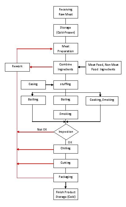 Bagaimana proses pembuatan sosis sausage flow chart produksi sosis ccuart Images
