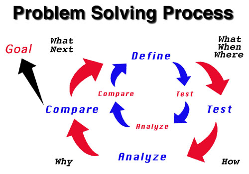art of project management problem solving skills