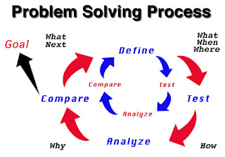 Skills required for solving the problem