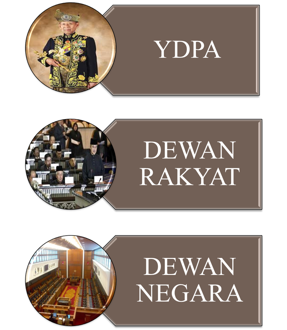 kompenen utama sistem kerajaan malaysia Mercu tanda bagi sistem pemerintahan raja berpelembagaan di malaysia   pentadbiran istana negara di jalan tuanku abdul halim ini telah mula  beroperasi  sehingga era sekarang yang menyaksikan malaysia membangun  dengan pesat  istana negara dibina merangkumi tiga komponen utama iaitu  komponen.