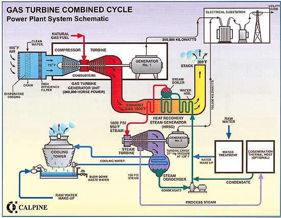 automation building energy and industrial power plant automations rh sswahyudi blogspot com Gasification Plant Schematic Wind Power Plant Diagram