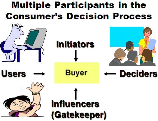 multiple type question of consumer behaviour Writing good multiple because students can typically answer a multiple choice item much more quickly than an essay question, tests based on multiple choice.